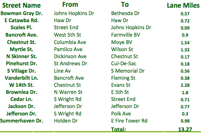 2019 Street Resurfacing List